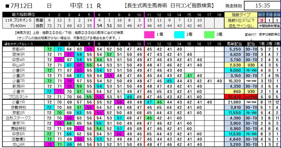 【コンピ指数】0712中京11(日刊コンピ 馬券生活 的中 万馬券 三連単 札幌競馬)