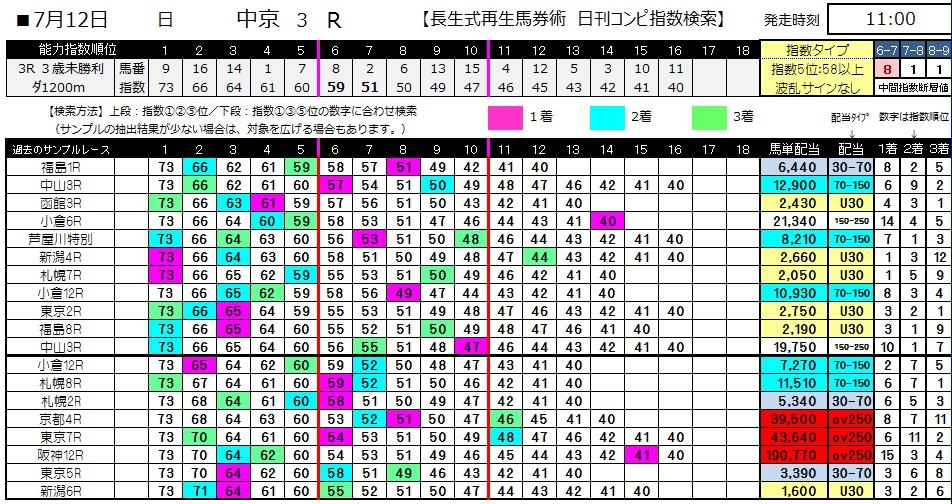 【コンピ指数】0712中京3(日刊コンピ 馬券生活 的中 万馬券 三連単 札幌競馬)