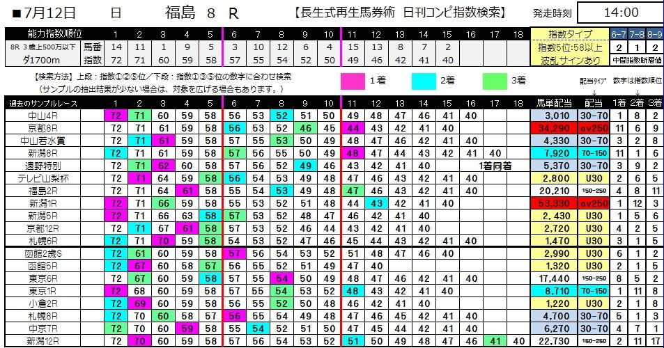 【コンピ指数】0712福島8(日刊コンピ 馬券生活 的中 万馬券 三連単 札幌競馬)