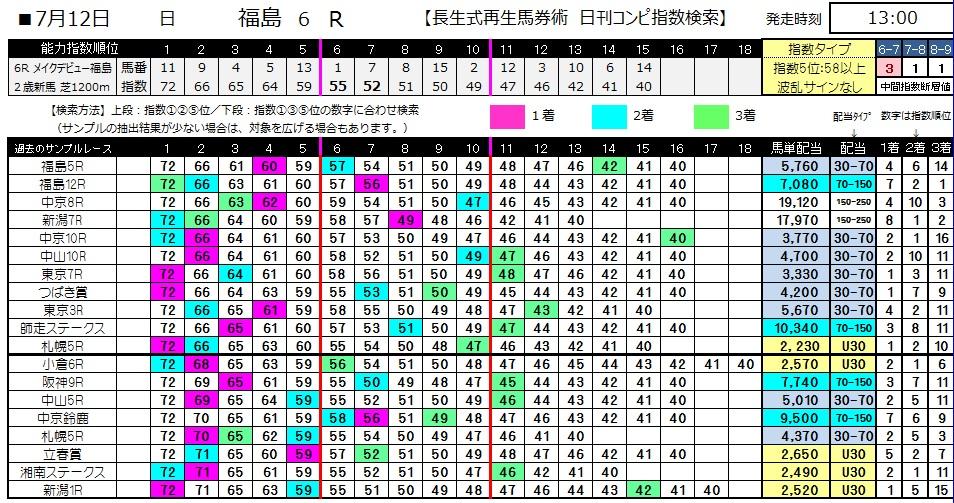 【コンピ指数】0712福島6(日刊コンピ 馬券生活 的中 万馬券 三連単 札幌競馬)