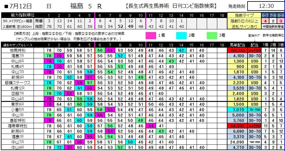 【コンピ指数】0712福島5(日刊コンピ 馬券生活 的中 万馬券 三連単 札幌競馬)