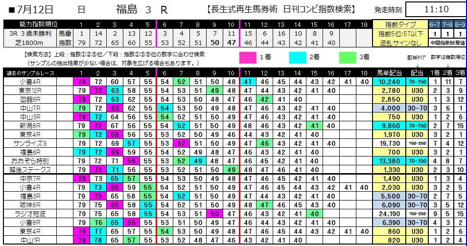 【コンピ指数】0712福島3(日刊コンピ 馬券生活 的中 万馬券 三連単 札幌競馬)