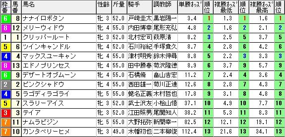 【約30分前オッズ】0711福島8(日刊コンピ 馬券生活 的中 万馬券 三連単 札幌競馬)
