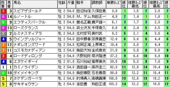 【約30分前オッズ】0712福島5(日刊コンピ 馬券生活 的中 万馬券 三連単 札幌競馬)