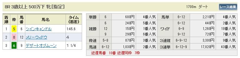 【払戻金】0711福島8(日刊コンピ 馬券生活 的中 万馬券 三連単 札幌競馬)