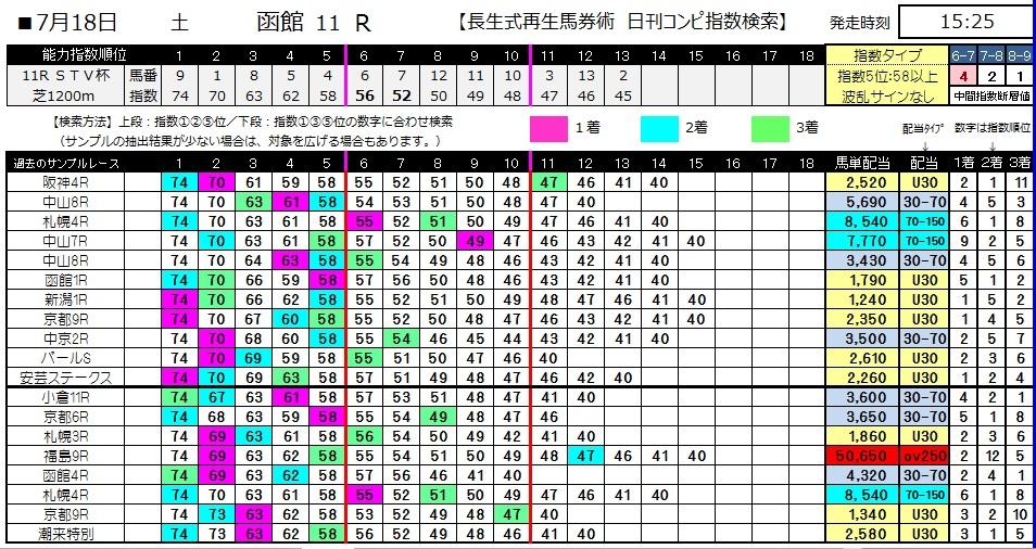 【コンピ指数】0718函館11(日刊コンピ 馬券生活 的中 万馬券 三連単 札幌競馬)