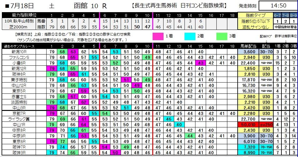 【コンピ指数】0718函館10(日刊コンピ 馬券生活 的中 万馬券 三連単 札幌競馬)
