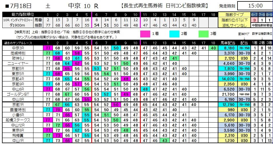 【コンピ指数】0718中京10(日刊コンピ 馬券生活 的中 万馬券 三連単 札幌競馬)