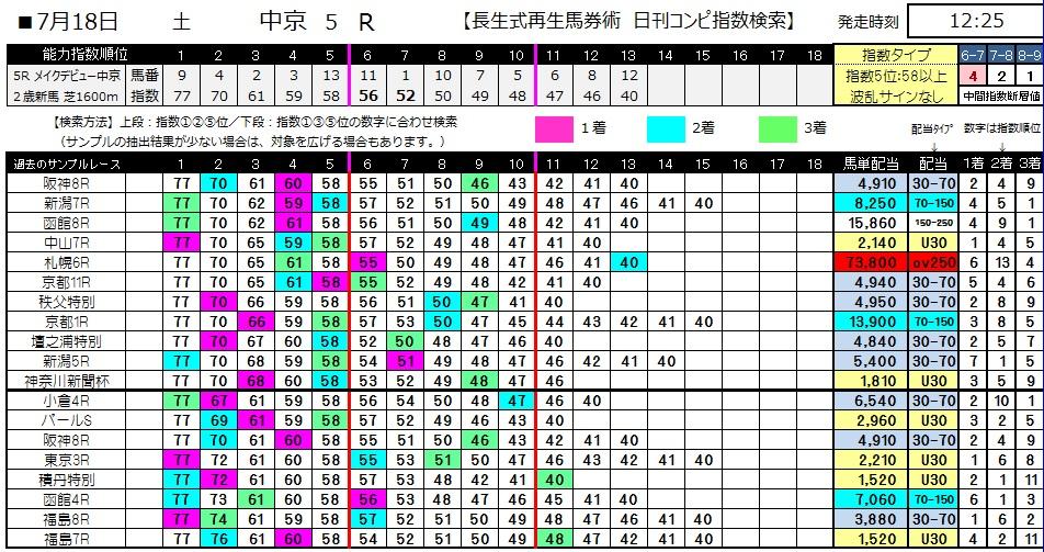【コンピ指数】0718中京5(日刊コンピ 馬券生活 的中 万馬券 三連単 札幌競馬)