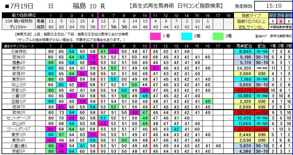 【コンピ指数】0719福島10(日刊コンピ 馬券生活 的中 万馬券 三連単 札幌競馬)