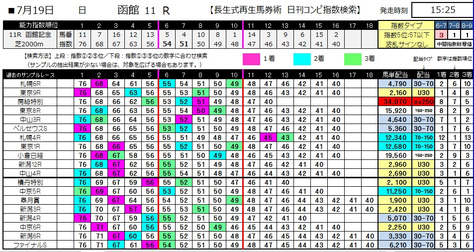 【コンピ指数】0719函館11(日刊コンピ 馬券生活 的中 万馬券 三連単 札幌競馬)
