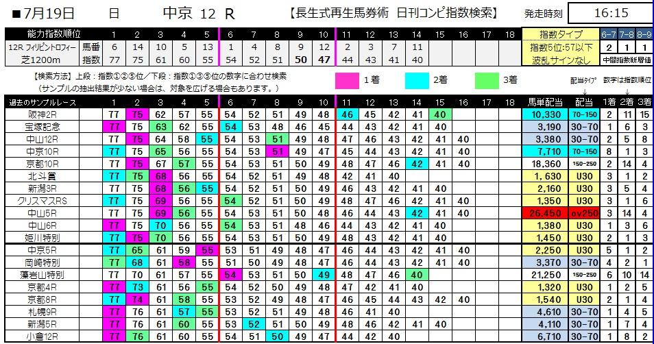 【コンピ指数】0719中京12(日刊コンピ 馬券生活 的中 万馬券 三連単 札幌競馬)