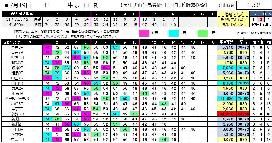 【コンピ指数】0719中京11(日刊コンピ 馬券生活 的中 万馬券 三連単 札幌競馬)