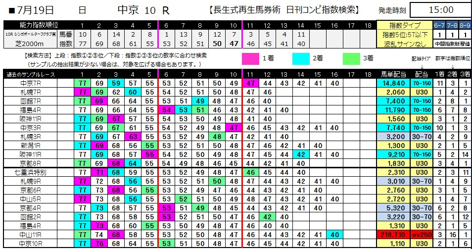 【コンピ指数】0719中京10(日刊コンピ 馬券生活 的中 万馬券 三連単 札幌競馬)