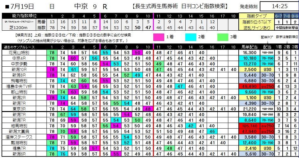 【コンピ指数】0719中京9(日刊コンピ 馬券生活 的中 万馬券 三連単 札幌競馬)