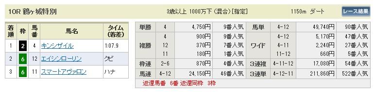 【払戻金】0719福島10(日刊コンピ 馬券生活 的中 万馬券 三連単 札幌競馬)