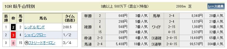 【払戻金】0718函館10(日刊コンピ 馬券生活 的中 万馬券 三連単 札幌競馬)