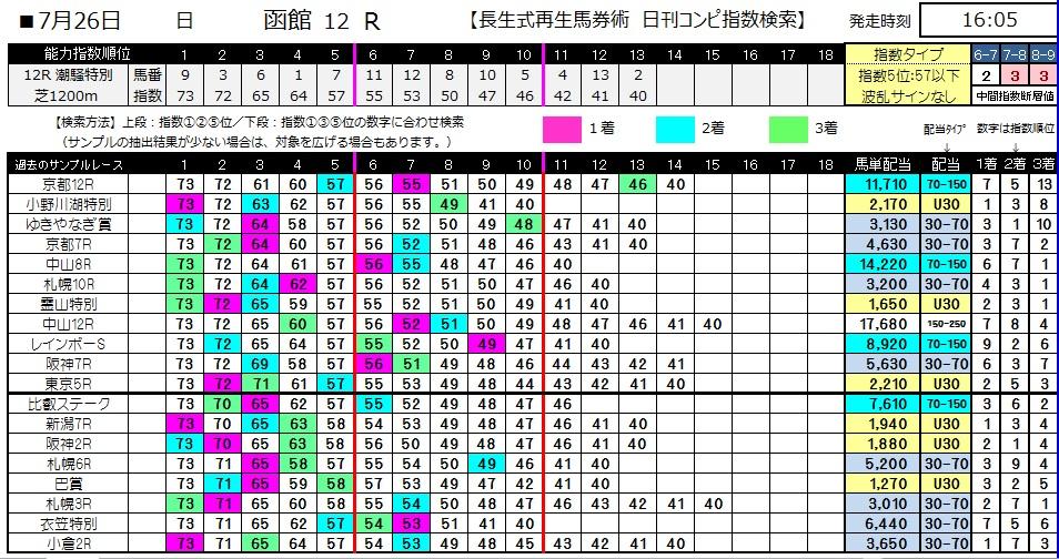 【コンピ指数】0726函館12(日刊コンピ 馬券生活 的中 万馬券 三連単 札幌競馬)