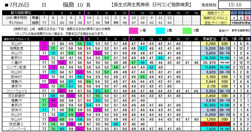 【コンピ指数】0726福島10(日刊コンピ 馬券生活 的中 万馬券 三連単 札幌競馬)