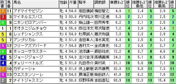 【約30分前オッズ】0726函館12(日刊コンピ 馬券生活 的中 万馬券 三連単 札幌競馬)