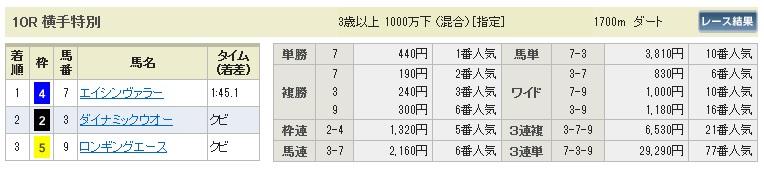 【払戻金】0726福島10(日刊コンピ 馬券生活 的中 万馬券 三連単 札幌競馬)