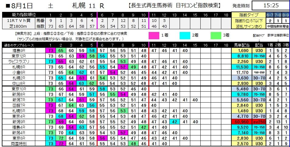 【コンピ指数】0801札幌11(日刊コンピ 馬券生活 的中 万馬券 三連単 札幌競馬)