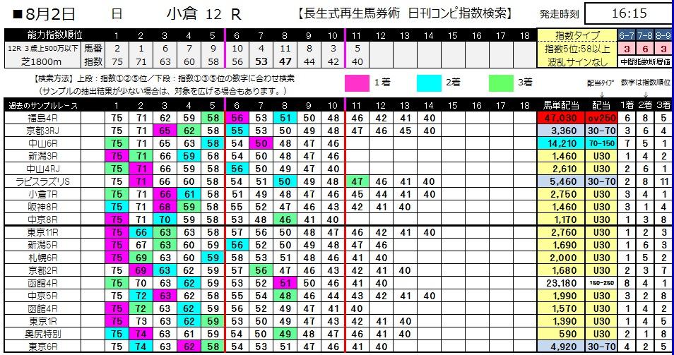 【コンピ指数】0802小倉12(日刊コンピ 馬券生活 的中 万馬券 三連単 札幌競馬)