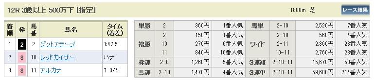 【払戻金】0802小倉12(日刊コンピ 馬券生活 的中 万馬券 三連単 札幌競馬)