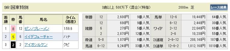 【払戻金】0802小倉9(日刊コンピ 馬券生活 的中 万馬券 三連単 札幌競馬)