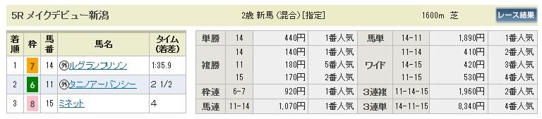 【払戻金】0802新潟5(日刊コンピ 馬券生活 的中 万馬券 三連単 札幌競馬)