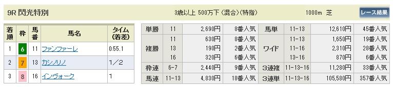 【払戻金】0801新潟9(日刊コンピ 馬券生活 的中 万馬券 三連単 札幌競馬)