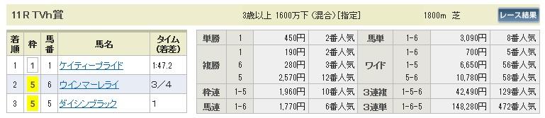 【払戻金】0801札幌11(日刊コンピ 馬券生活 的中 万馬券 三連単 札幌競馬)