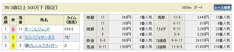 【払戻金】0801札幌7(日刊コンピ 馬券生活 的中 万馬券 三連単 札幌競馬)
