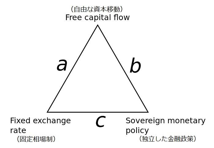 Impossible_trinity_diagram.jpg