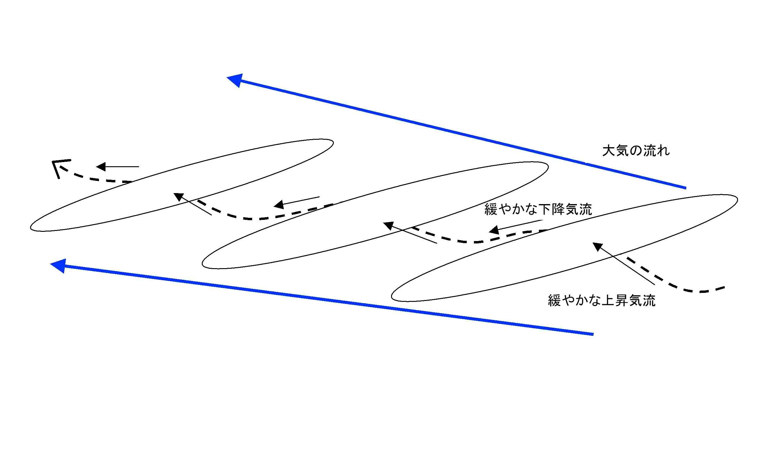 波打つ大気と雲(イメージ)