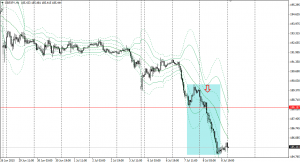 20150709gbpjpy1h.png