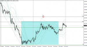 20150710gbpjpy15m.png