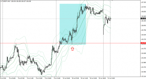 20150711eurjpy15m.png