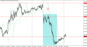 20150723gbpjpy15m.png