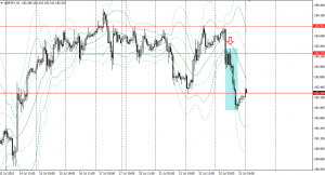 20150723gbpjpy1h.png