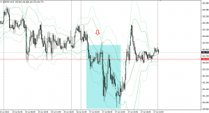 20150727gbpjpy15m.png