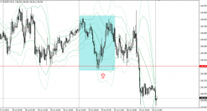 20150729eurjpy15m.png