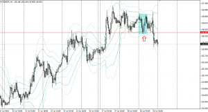 20150729eurjpy1h.png