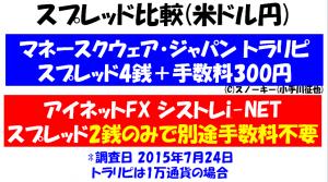 トラリピ ループ・イフダンスプレッド比較(米ドル円)