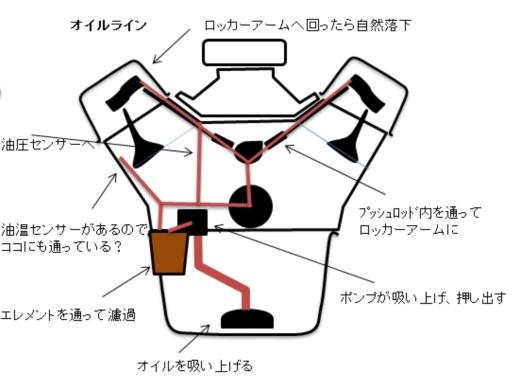 オイルライン図