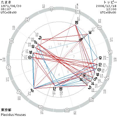chart-tamaki-toppy.png