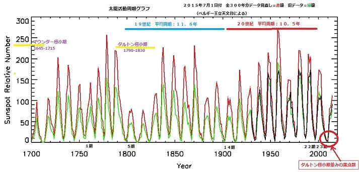 2015-7-16太陽黒点数推移グラフshukushoubann