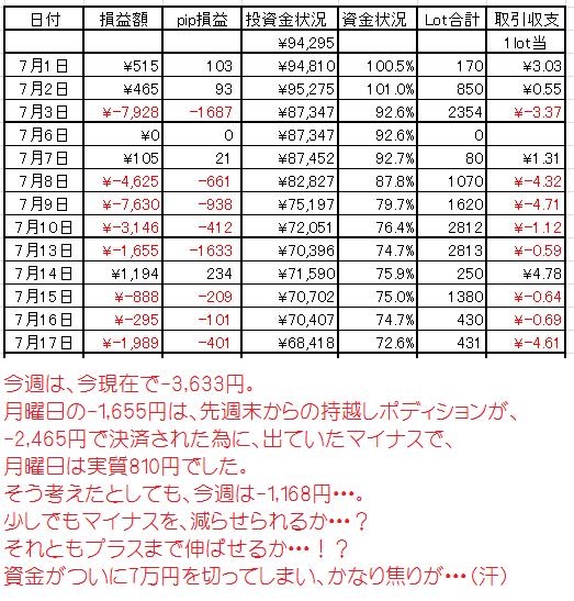 7月17日 18時現在のFX資金表