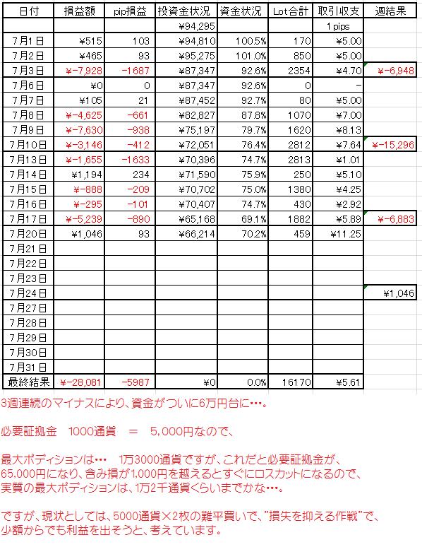 FX 7月13日から20日までの状況表