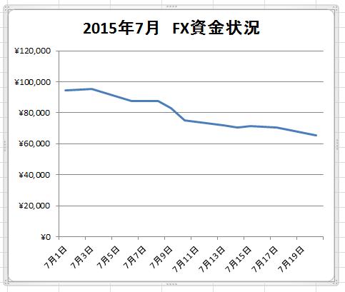 FX7月20日現在までの表